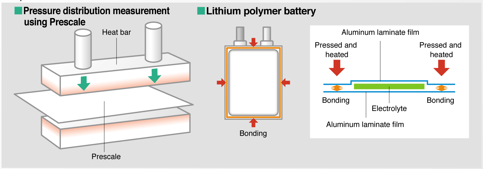 Heat Sealing For Lithium Ion Batteries on lithium ion battery diagram