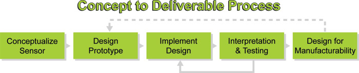 Concept to deliverable process