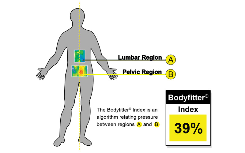 Bodyfitter Index