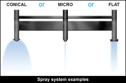 Spray nozzle design impact force measurement