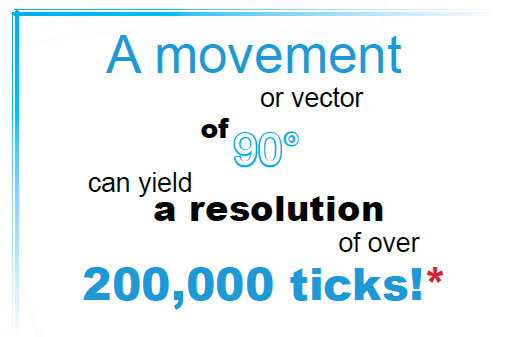 resolution of 200,000 ticks