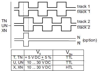 Incremental Encoder Gel 260 - Lenord+bauer: Rail Speed