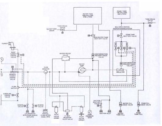Fire Pump Sizes Fire Pump System Diagram