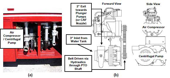 spray nozzle design pressurex micro tactile pressure indicating muncie pto switch relay figure 3 3 6 (a) combination centrifugal pump air compressor (b) combination centrifugal pump air compressor schematic (waterous co )