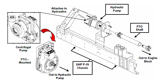 figure 3 3 7: the uhp p-19 chassis with hydraulic components (crash rescue  equipment service, inc , waterous co )