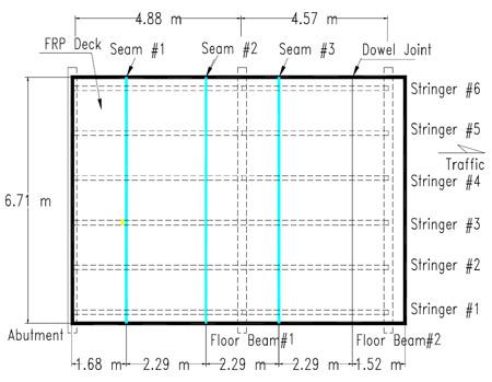 Composite Layup | Pressurex-micro | Tactile Pressure