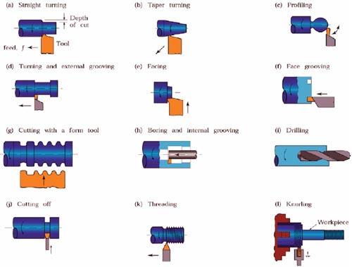 turning machine process