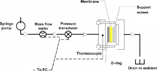 Pressurex-micro Tactile Pressure Indicating Film | Pressure Sensitive Film  | Pressure Sensors | Surface Pressure Mapping System | Hydraulic Pressure Transducer Schematic |  | Sensor Products Inc.