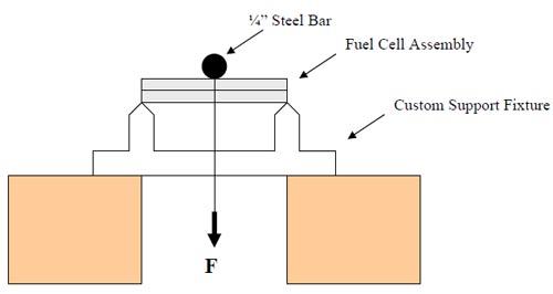 Physics: 3-point Flexural Test?