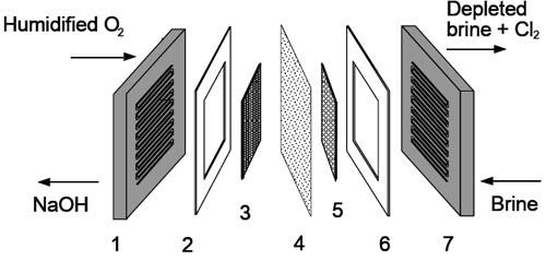 Ion Exchange Membrane Electrode 4 – Ion Exchange Membrane