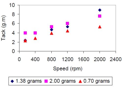 Master uk thesis plant fibres linen cotton detioration parametres