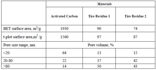 fuel cell  battery fujifilm prescale surface pressure distribution  magnitude