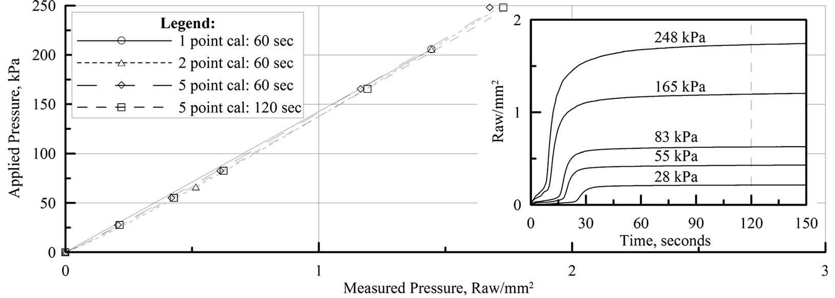 Tactilus | Compression Force Sensing Resistor (fsr) | Force
